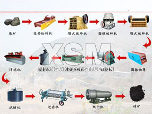 iron ore Processing technic