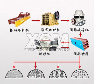 marble Processing technic